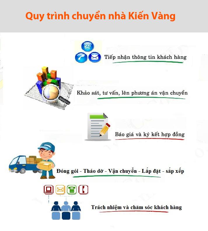 quy-trinh-chuyen-nha-tai-ha-dong